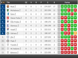 Tabuľka a výsledky zápasov MOL Liga